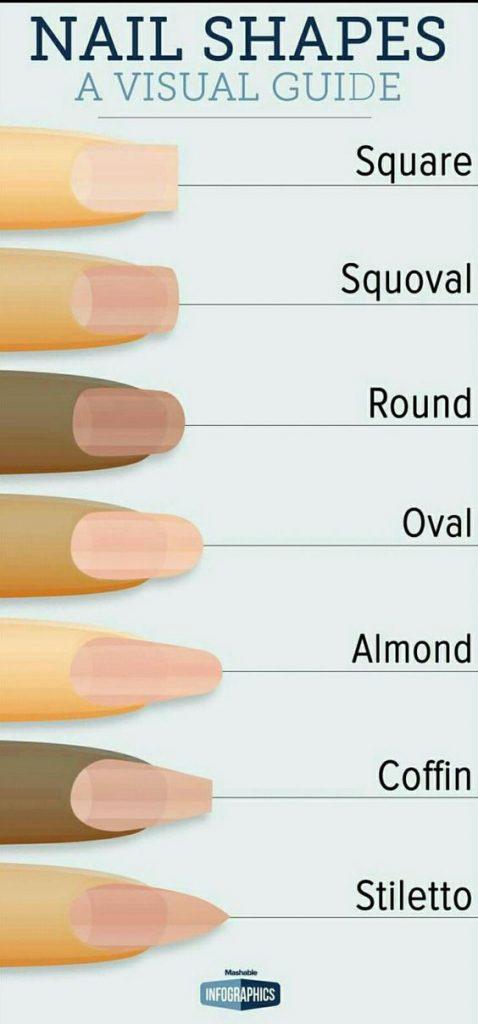 Visual Guides to nail shapes