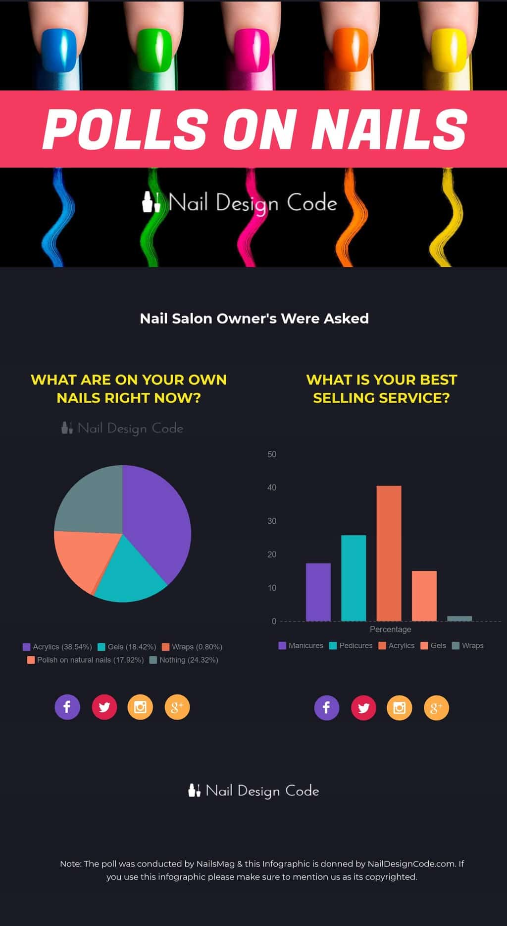 Nail Types Poll infographics